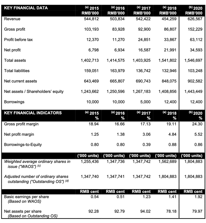 Financials Highlights